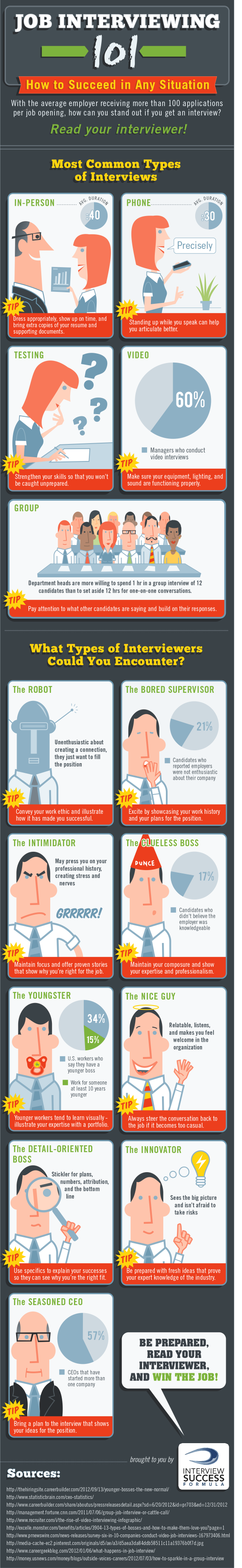 interviewing infographic