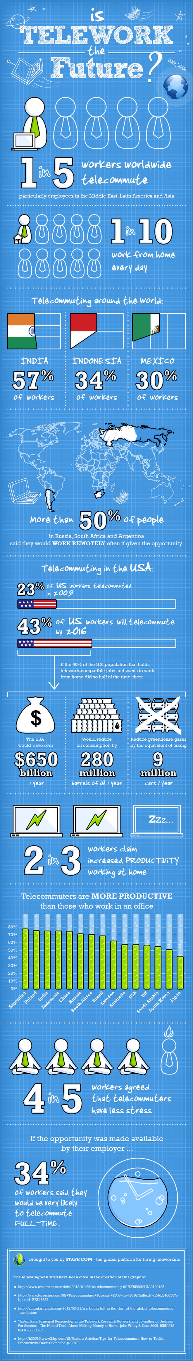 Is Telework the Future of Work? Infographic