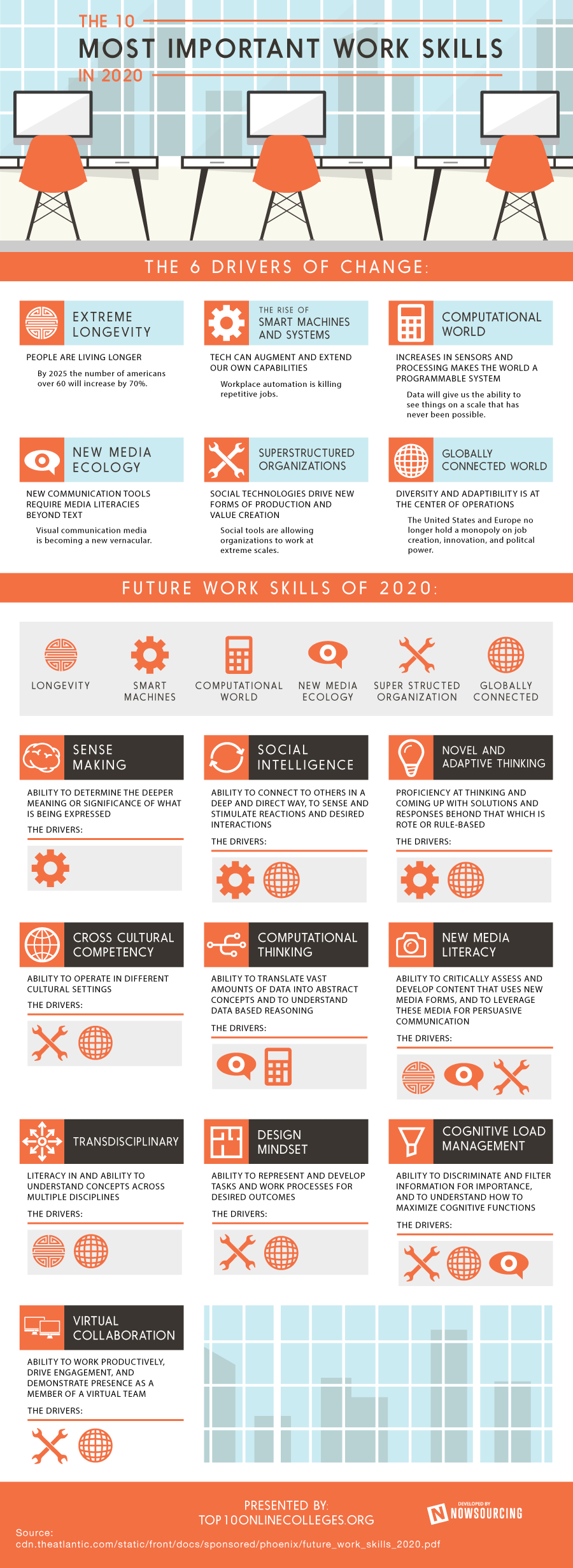 Top Skills for Job Seekers to Master by 2020 - FlexJobs