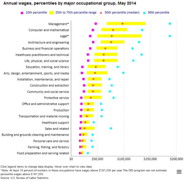 The Average Salary for 22 Career Fields | FlexJobs