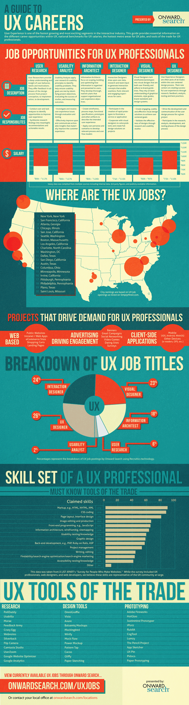 What is a UI or UX Job