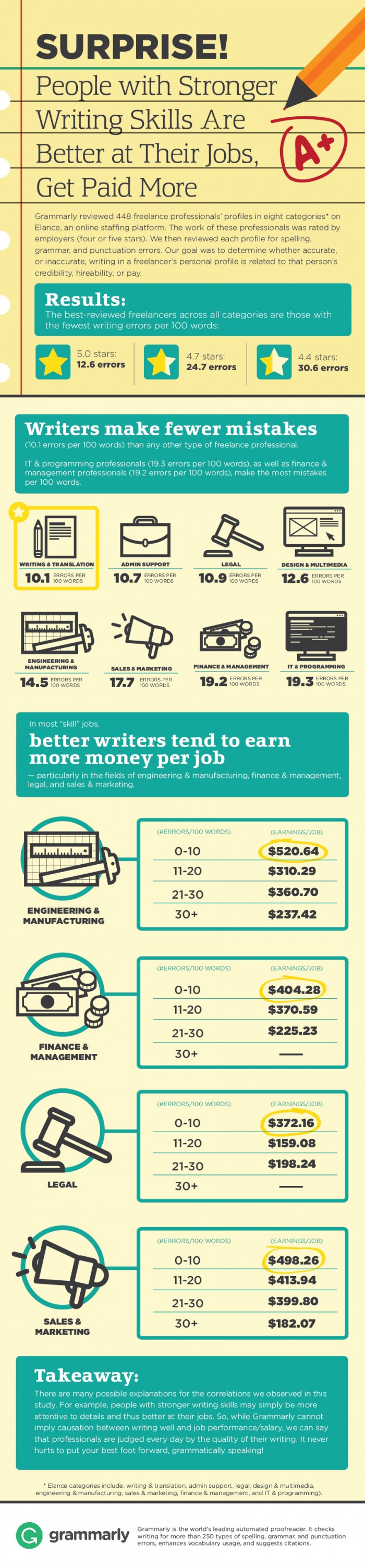 infographic spruce up your writing skills to make more money readers have you found that you had to work on your writing skills in order to qualify for better paying jobs let us know about your experiences in the