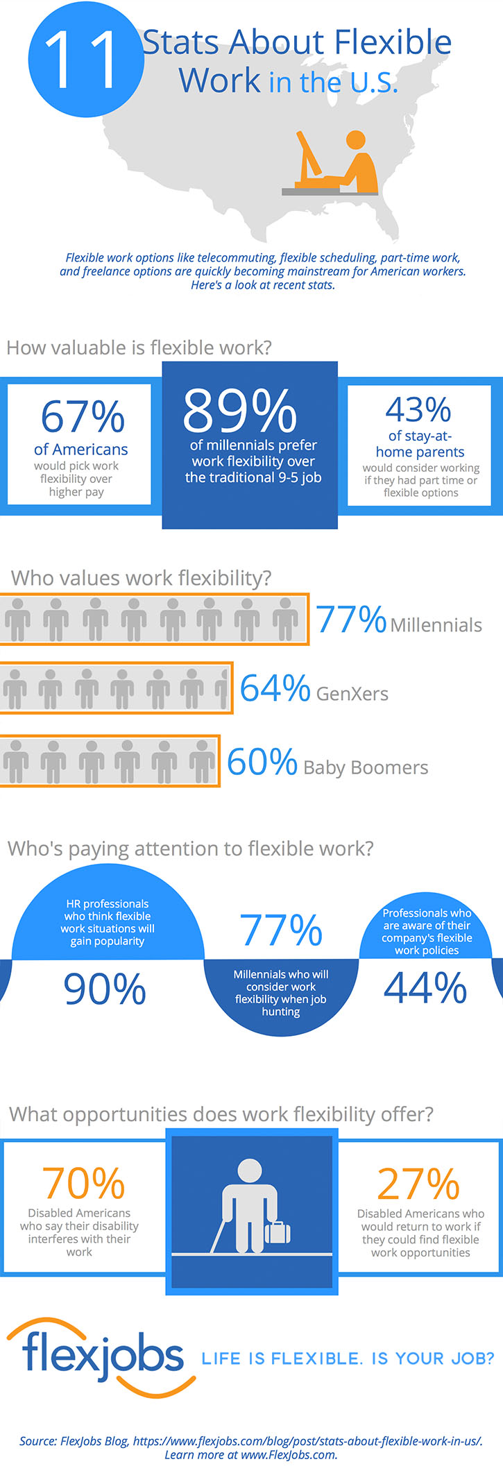 Stats About Flexible Work infographic