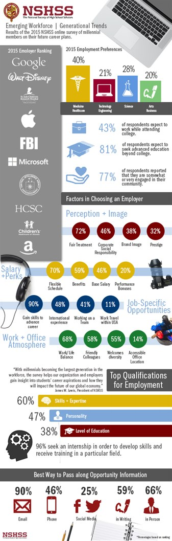 Infographic for 9 Key Stats About Millennials and Work