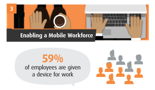 Enabling a mobile workforce -- Softchoice infographic