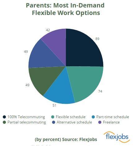 parents in demand flex work options