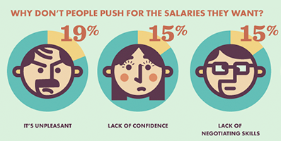 Negotiating Salary: Men vs. Women