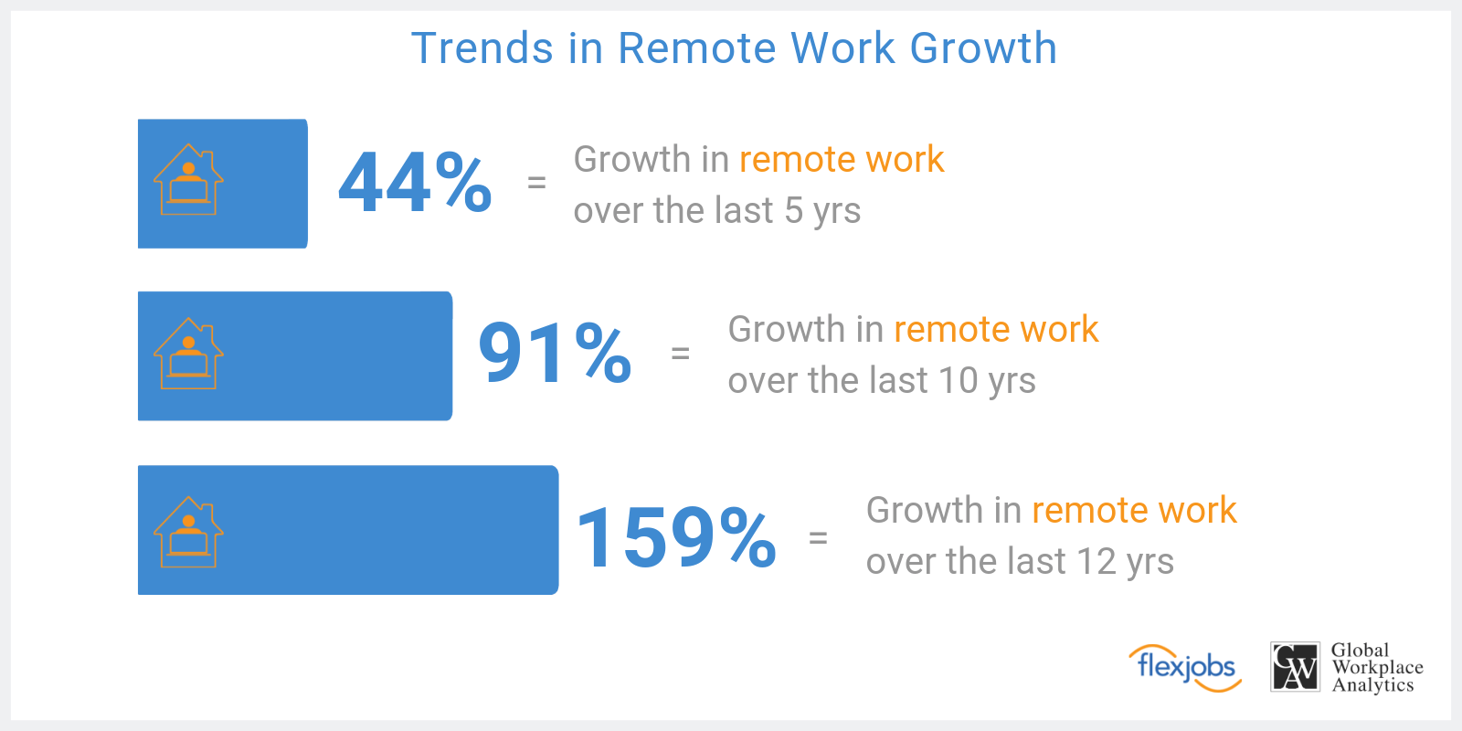 Remote Work Trends