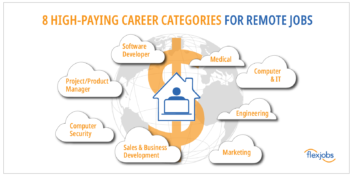 highest paying career categories for remote jobs: software developer, medical, IT, engineering, marketing, sales, computer security, project manager