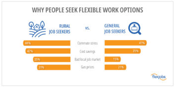 why people seek flexible work_rural vs general workers