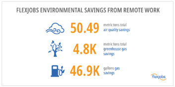 FlexJobs Environmental Savings From Remote Work