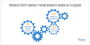 FlexJobs productivity improvements from remote work