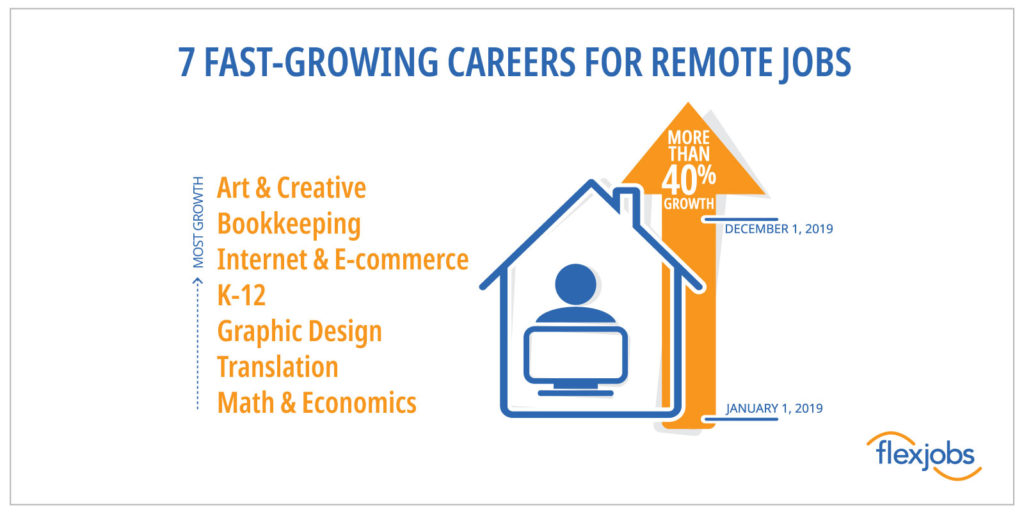 fastest growing career fields for remote jobs