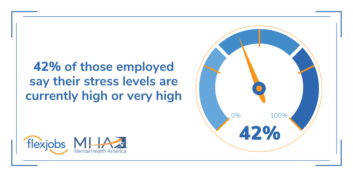 42% of currently employed workers say their stress levels are high or very high