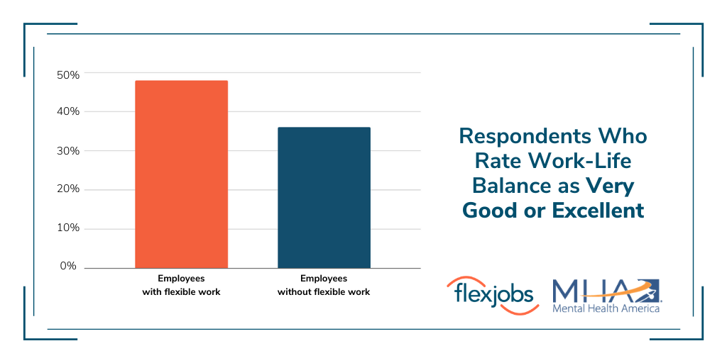 Work-Life balance as very good or excellent