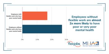 Lack of flexible work means poor or very poor mental health