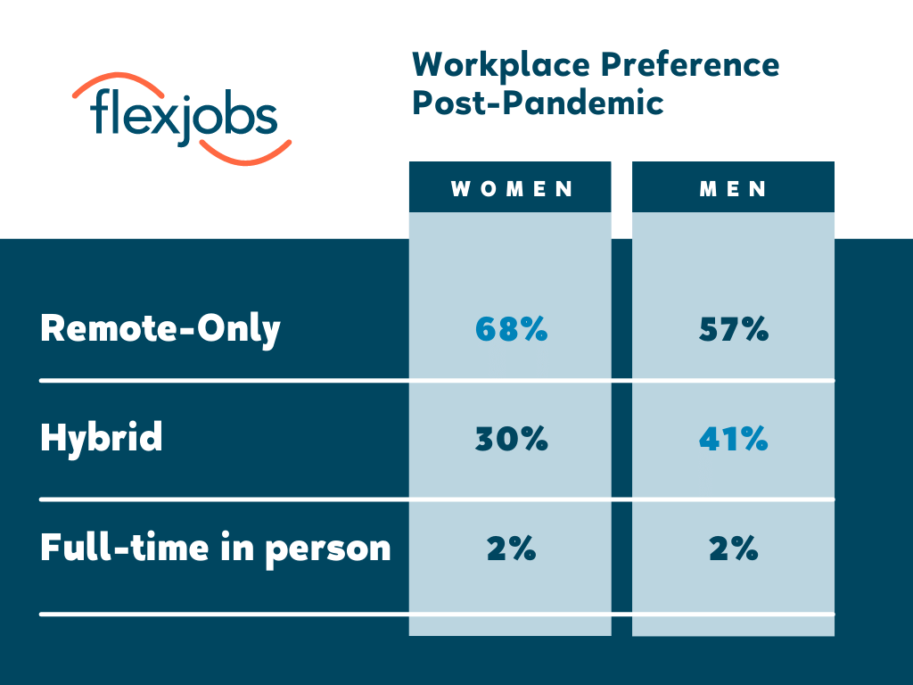workplace preferences post pandemic men and women