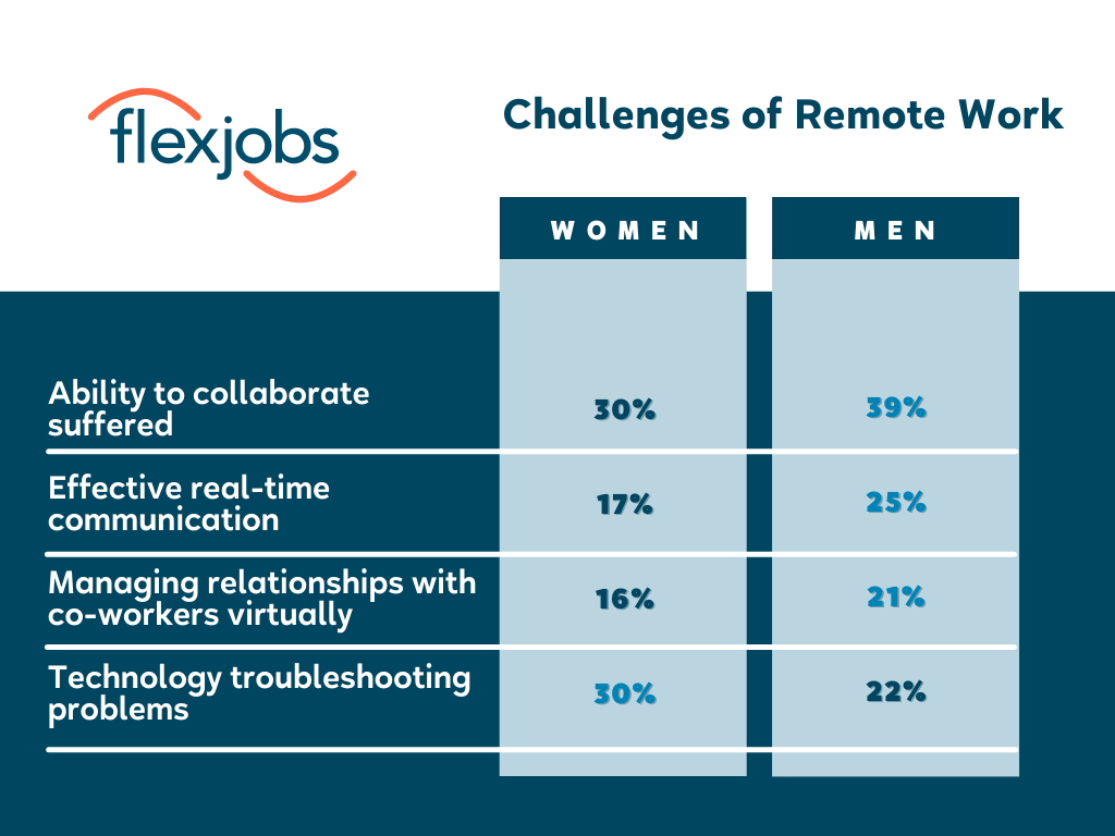 remote work challenges during pandemic men and women
